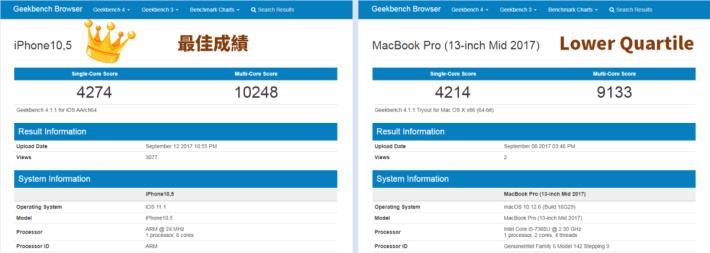 iPhone X 的 A11 最佳成績甚至比 MacBook Pro 2017 的 i5-7360U Lower Quartile 高。(可按圖放大)