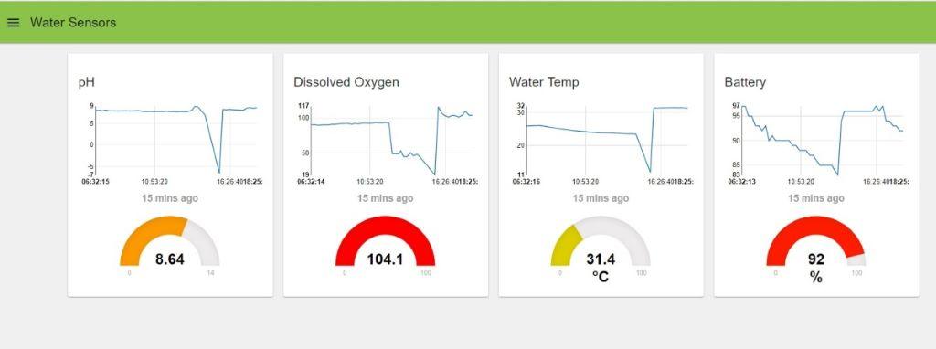 艾睿電子在科學園設置多款傳感器收集環境數據,並公開展示。