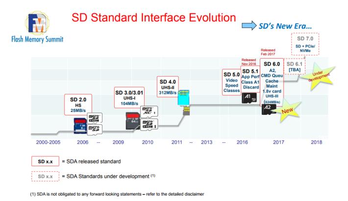 SD 卡標準的發展藍圖。