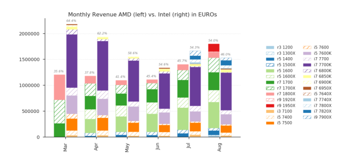 AMD CPU 在德國 Newegg 的八月銷售額佔 54%,超前 Intel。