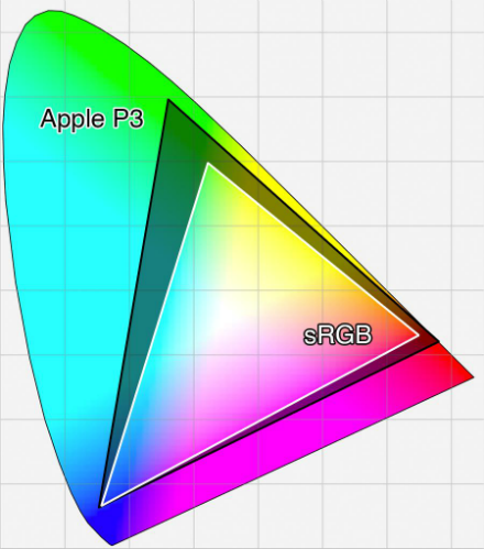 Apple 的 P3 色域比 sRGB 廣得多。(小米 72% NTSC 相當於 100% sRGB。)