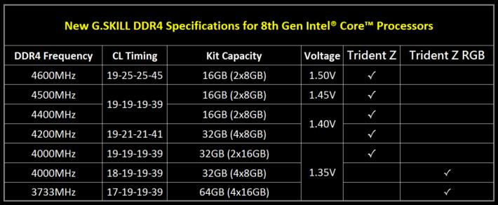 對應 Coffee Lake CPU 及 Z370 主機板之 Trident Z(RGB)記憶體規格。