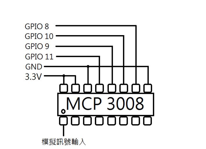 按著圖中的接駁方法, Raspberry Pi 就可讀入模擬信號。