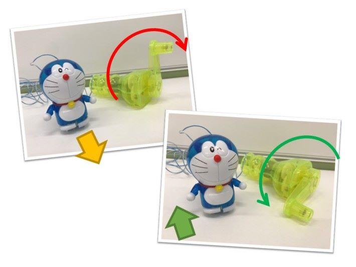 向前轉動,小玩偶就會向前移動;相反,向後轉動,小玩偶就會向後移動。