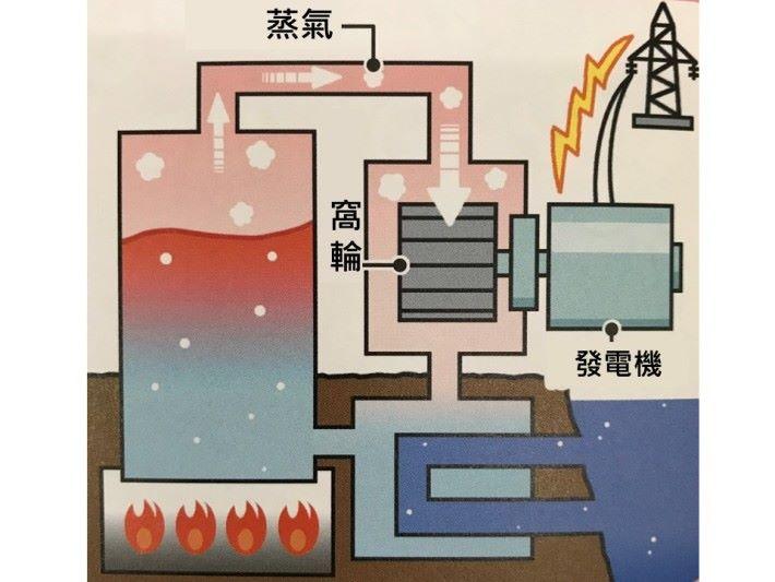 傳統發電是用熱力產生蒸氣推動窩輪。