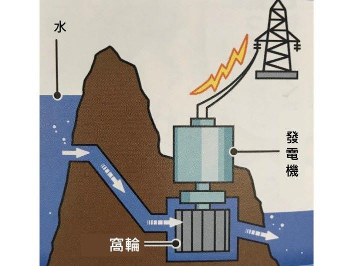 水力發電也是運用類似的原理。