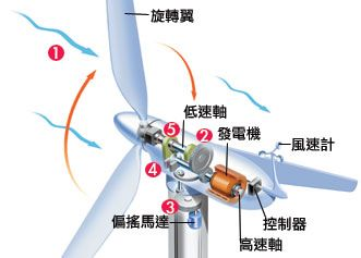 當線圈數目及磁鐵增加,就有機會產生較大的電量。