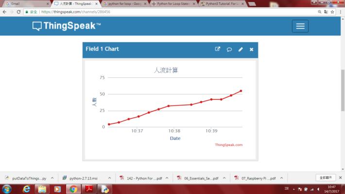 利用 Thingspeak 網上平台,可以製作出數據圖。