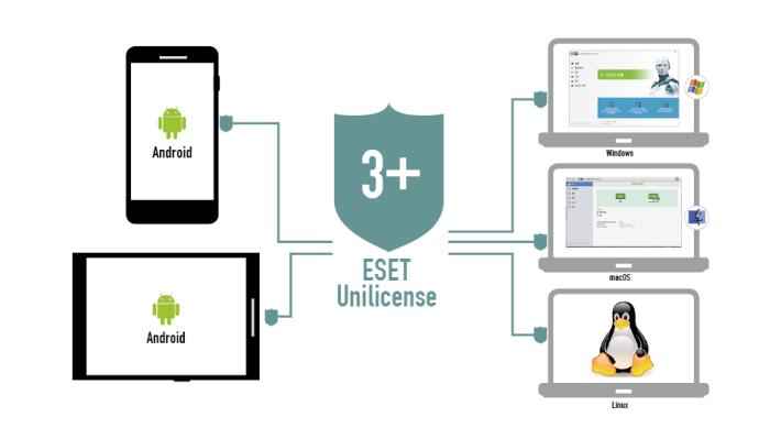 只要一個 ESET Unilicense 就可於多個平台上使用。「統一授權 Unilicense」機制可分別安裝 ESET NOD 32 到多部不同系統的裝置。