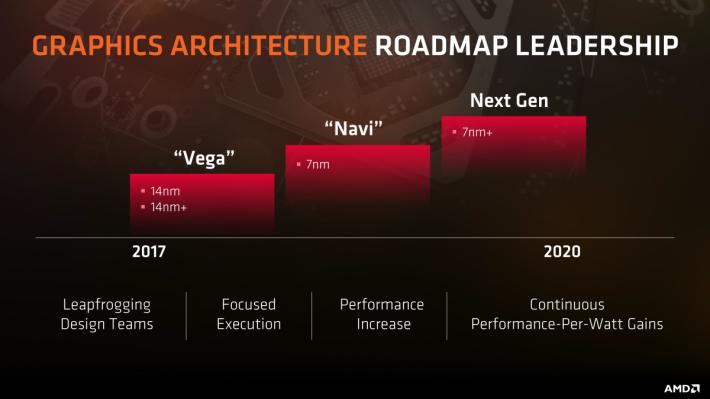 消息指 AMD 將在明年 8 月 SIGGRAPH 大會發佈 Navi 顯示卡。