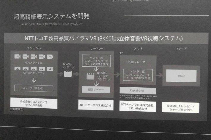 系統更搭載了由Yahama開發的「ViReal」360度音效技術,令觀看的用戶可更有臨場感。