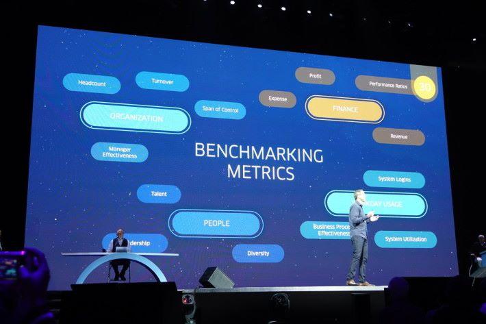 在最新第 29 版本推出的 Benchmarking 服務,提供初步比較功能,往後版本將陸續增加新比較項目。