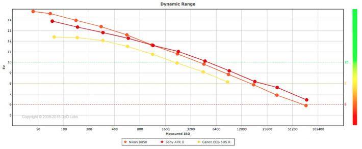 從 DoXMark 其中的測試圖表可見,Nikon D850 在較低感光度時的動態範圍較 Sony A7R II 的好。