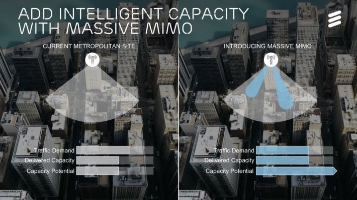 Massive MIMO 內建 32 條天線,將無線以波束賦形射向用戶,改善基站和頻譜的容量,提升上網體驗。