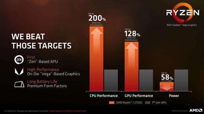 AMD Ryzen Mobile APU 效能比前一代有大幅提升。