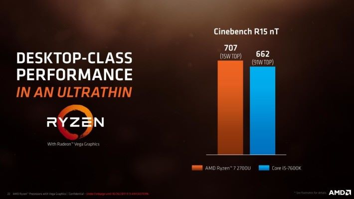 Ryzen 7 2700U Cinebench 跑分比 Intel i5-7600K 高。