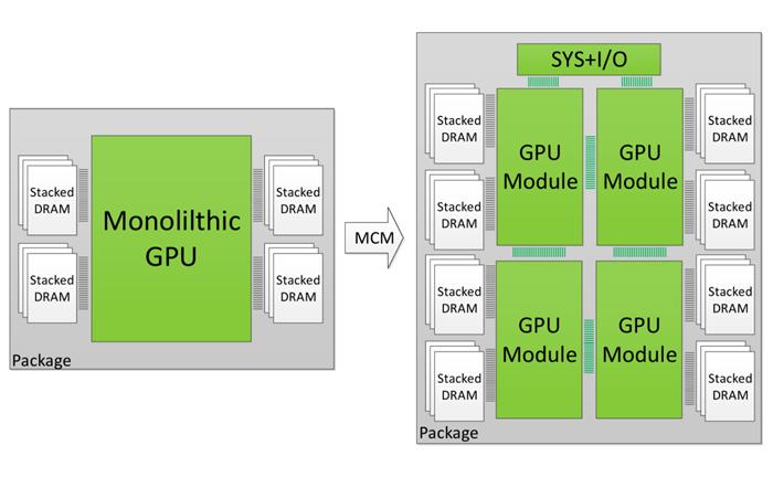 雖然這張 MCM 解說圖是來自 NVIDIA 官網,但不是說 AMD 抄 NVIDIA,只不過顯示卡市場應會在此方向發展。