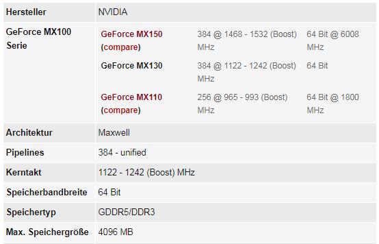 Notebookcheck.com 洩露 MX130 之規格,但懷疑 4GB RAM 是打錯,正常 2GB 的機會較大。
