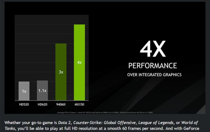 FPS 數值與 NVIDIA MX150 獨顥相若。Source:NVIDIA