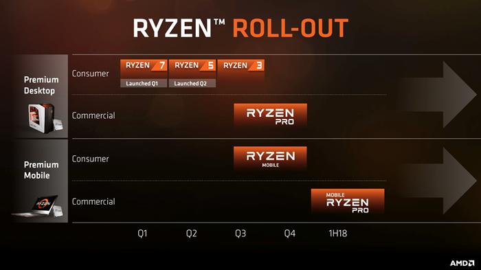 AMD 即將發佈行動版 Raven Ridge Ryzen APU。