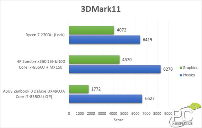 Ryzen 7 2700U 內顯的 3DMark11 跑分與 i7-8550U 的 UHD Graphics 620 相若。Source:PC Perspective