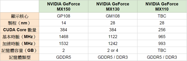 MX150 / MX130 / MX110 的規格比較。資料來源:notebookcheck.com