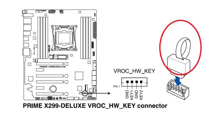 要啟動 VROC 的所有功能,就要把紅圈的 VROC Hardware Key 插在 X299 主機板上。Source:ASUS