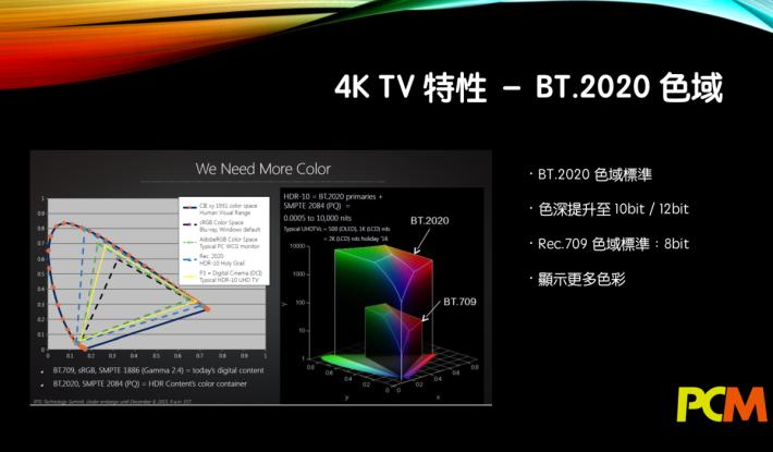 .新一代的 4K 電視支援 HDR,當中最重要是支付BT.2020 色域標準,提高顏色的顯示能力。