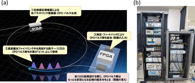 a) 量子神經網絡的槪念圖;b) 收納在機櫃中的 QNN 計算裝置