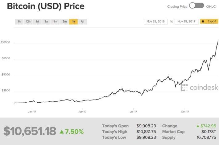 據 coindesk 的報價, Bitcoin 的價格在今早突破 $10,000 美元。