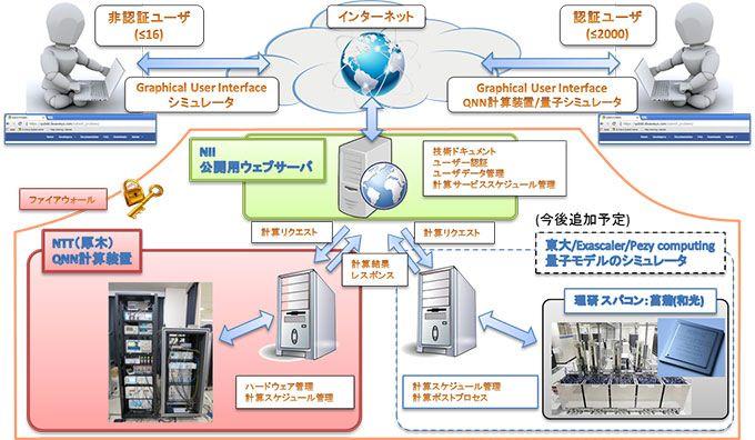 QNN 雲端系統的構成
