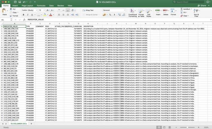 清單以 CVS 檔案形式,列出 121 個 IP 及雜湊碼