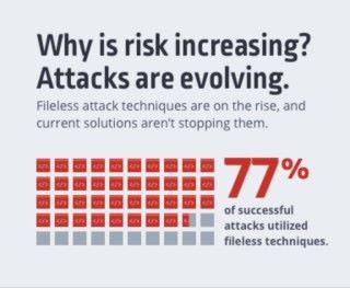 成功攻擊的個案中,77% 是採用無檔案型攻擊手段。