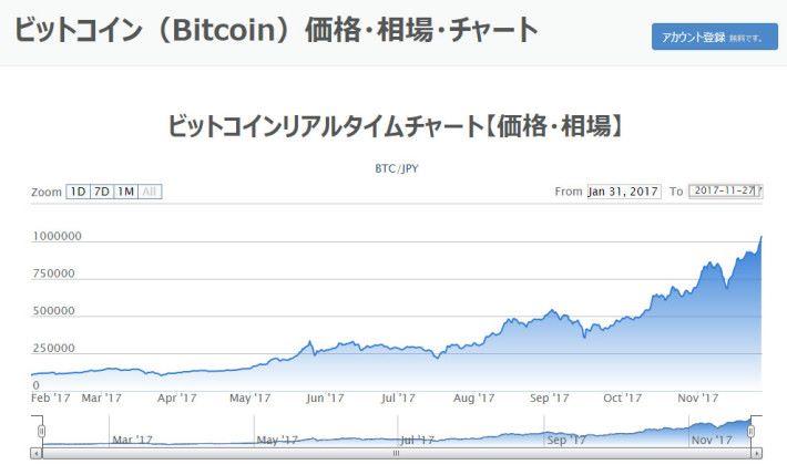 日本最大交易所 bitflyer 周初交易價突破了 100 萬日圓(約港幣 $70,049 )。