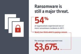勒索軟件仍然是主要風險,受害者所支付的贖金平均為 $3,675 美元(約為港幣 $28,688 )。