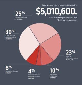 大企業一旦被成功攻擊,包括停機時間、喪失產生力、情報洩漏和設施被破壞的損失,平均超過 $500 萬美元(約港幣 $3,900 萬)。