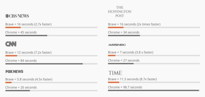 Brave 瀏覽器宣稱可以加快主要新聞網站的瀏覽速度至少兩倍