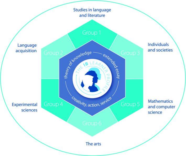 IB 學制特色考試分數外, 並有日常評分、論文評核等,有更全面的考評標準。