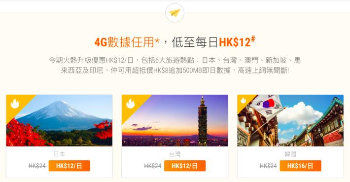 如日本及台灣低至 $12 一日,而且每日每地區 4G 漫遊數據用量更提升到 500MB。