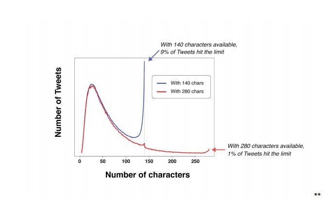 放寬字數前有 9% 貼文達到上限 140 字元,放寬後則降至 1%。
