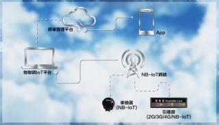 中國移動香港的 NB-IoT 智能泊車系統架構。