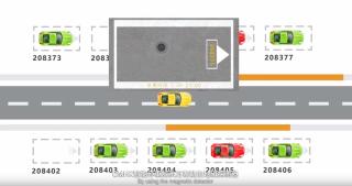 所有泊車資訊透過地磁探測器傳送到智能泊車系統平台,再轉化成讓管理及用戶所需的資訊。