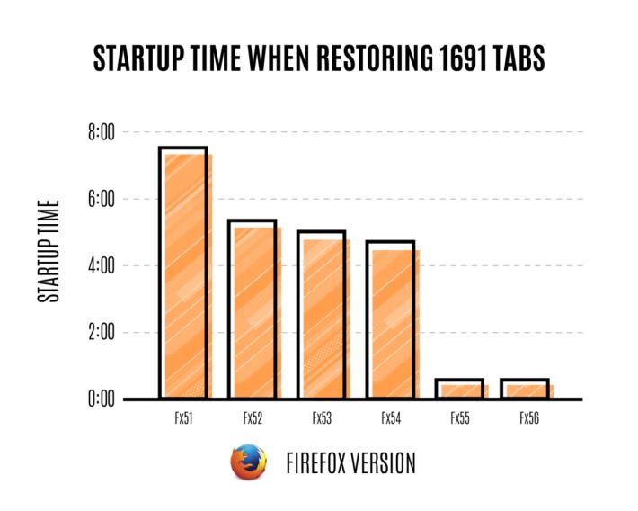 相較 Firefox Version 51 的 8 分鐘,Firefox Version 56(Firefox Quantum 對上一版)只需 15 秒就能復原 1,691 個分頁。