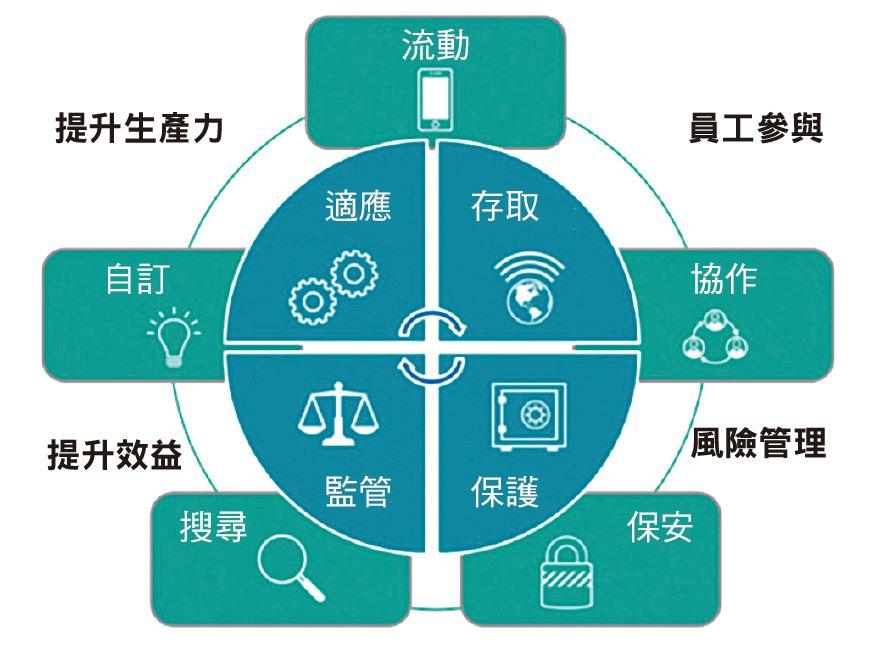 利用 Hitachi Vantara 的 HCP 提升員工生產力 兼降低風險,是簡單不 過的事。
