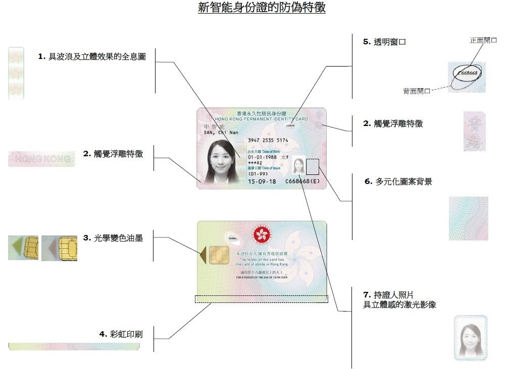新身份證採用來多重防偽技術。