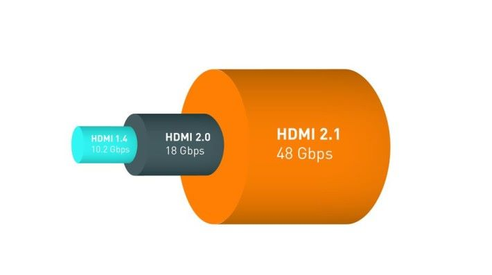 HDMI 傳輸頻寬增加至 48Gbps。