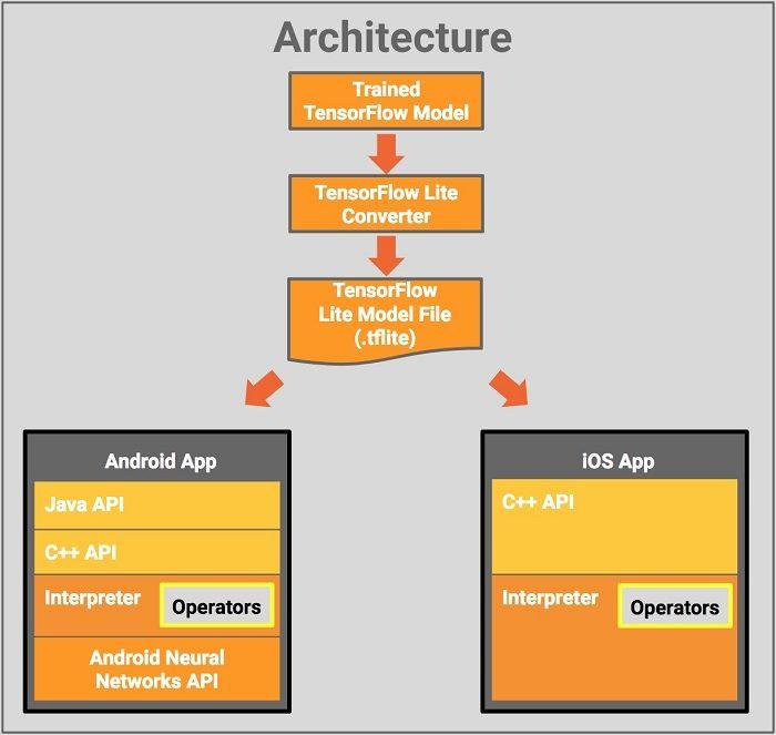 TensorFlow Lite 的架構圖。