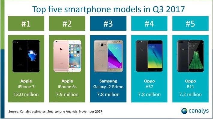 2017年第三季,全球手機出貨量比較。