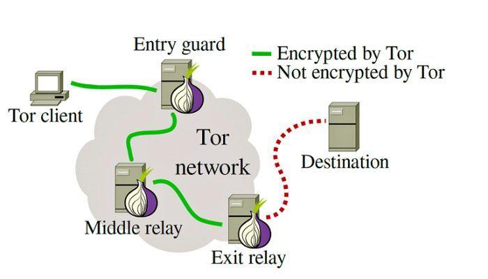 「洋葱路由」透過層層加密來提供難以追踪的傳輸