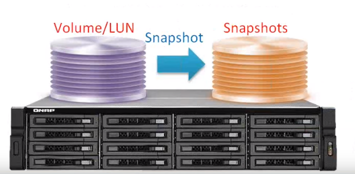 Snapshot 像是在每個時間點都拍下一張「照片」來顯示 NAS 內有甚麼儲存資料。